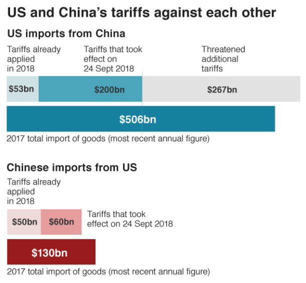 US and China's tariff against each other.